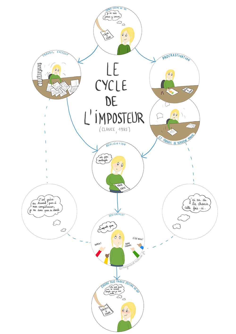 illustration cycle de l'imposteur - clance pauline