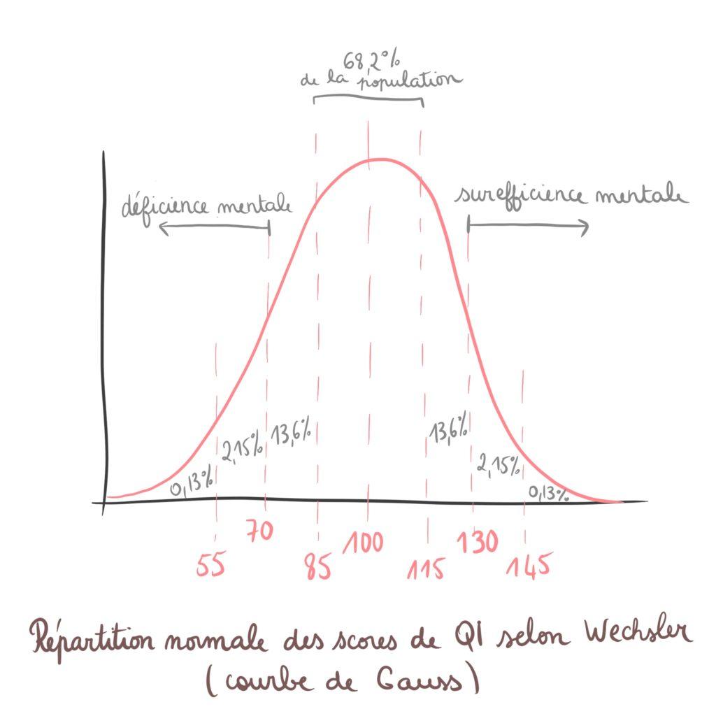 Courbe de Gauss QI quotient intellectuel